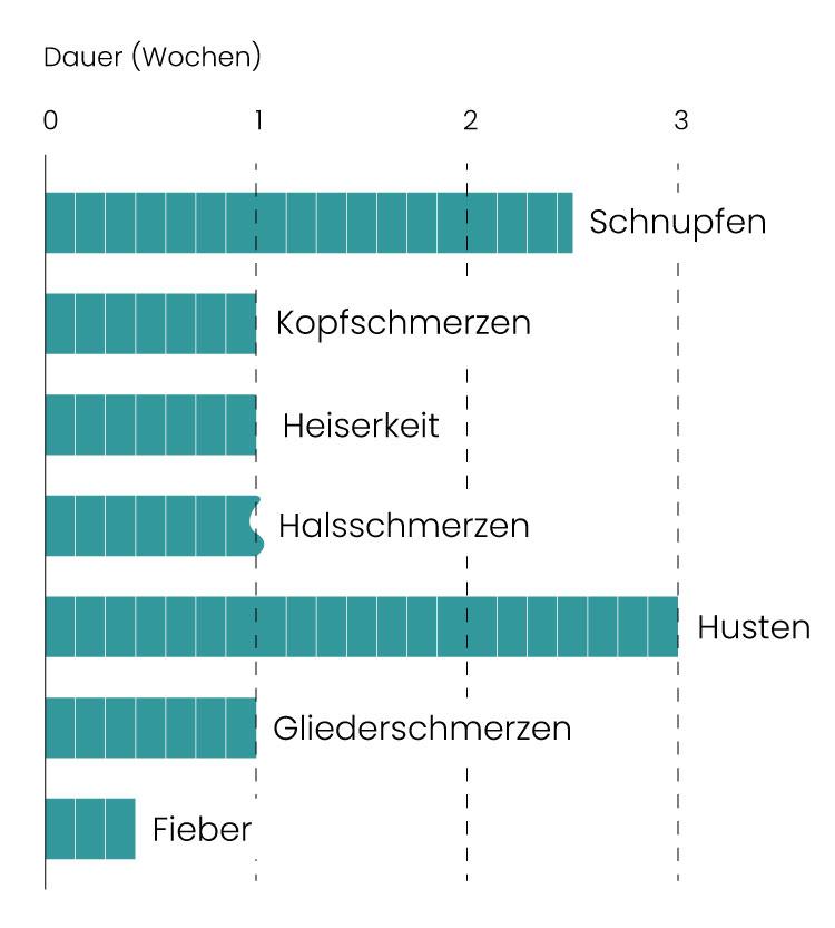 Infografik zum Verlauf einer Erkältung.